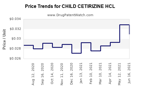 Drug Price Trends for CHILD CETIRIZINE HCL