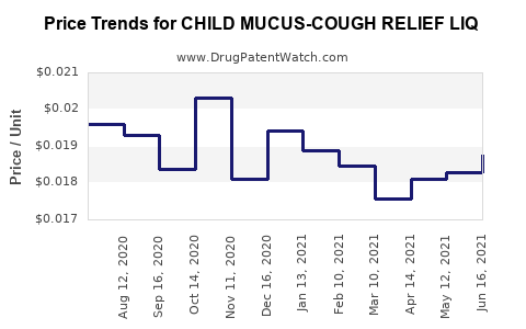 Drug Price Trends for CHILD MUCUS-COUGH RELIEF LIQ