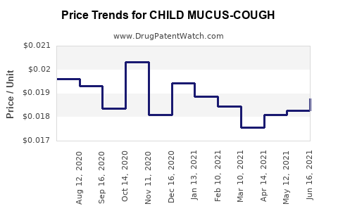 Drug Price Trends for CHILD MUCUS-COUGH