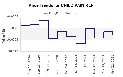 Drug Price Trends for CHILD PAIN RLF