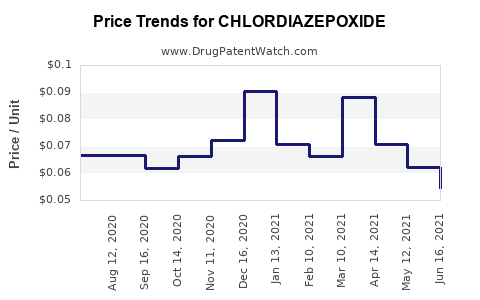 Drug Price Trends for CHLORDIAZEPOXIDE