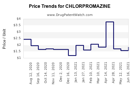 Drug Price Trends for CHLORPROMAZINE