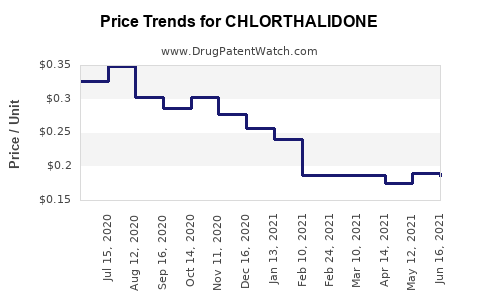 Drug Price Trends for CHLORTHALIDONE