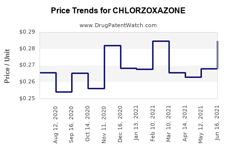 Drug Prices for CHLORZOXAZONE