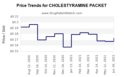 Drug Price Trends for CHOLESTYRAMINE PACKET
