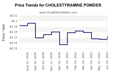 Drug Price Trends for CHOLESTYRAMINE POWDER