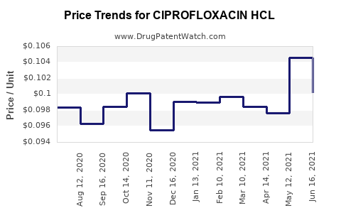 Drug Price Trends for CIPROFLOXACIN HCL