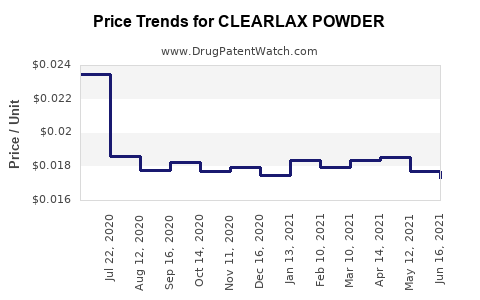 Drug Price Trends for CLEARLAX POWDER
