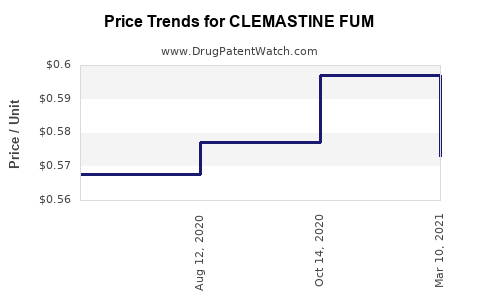 Drug Price Trends for CLEMASTINE FUM