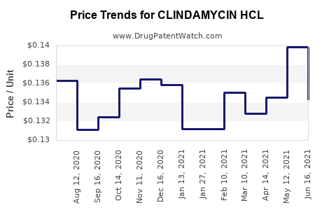 Drug Price Trends for CLINDAMYCIN HCL