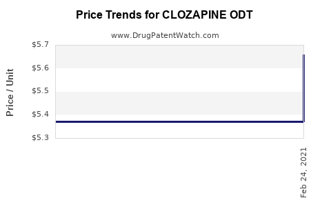 Drug Price Trends for CLOZAPINE ODT