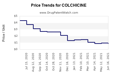 Drug Price Trends for COLCHICINE