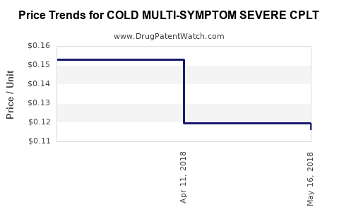 Drug Price Trends for COLD MULTI-SYMPTOM SEVERE CPLT