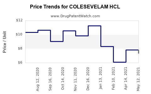 Drug Price Trends for COLESEVELAM HCL