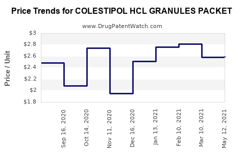 Drug Price Trends for COLESTIPOL HCL GRANULES PACKET