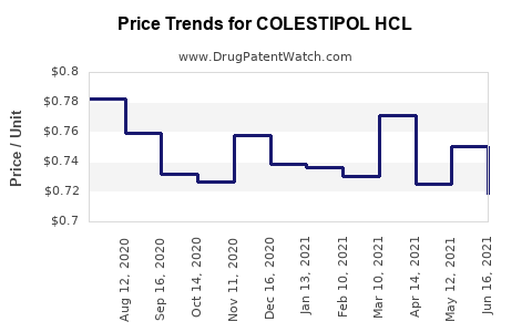 Drug Price Trends for COLESTIPOL HCL