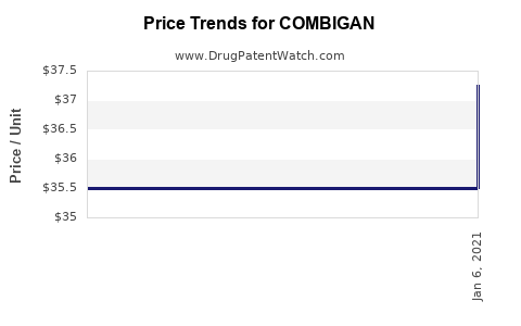 Drug Price Trends for COMBIGAN