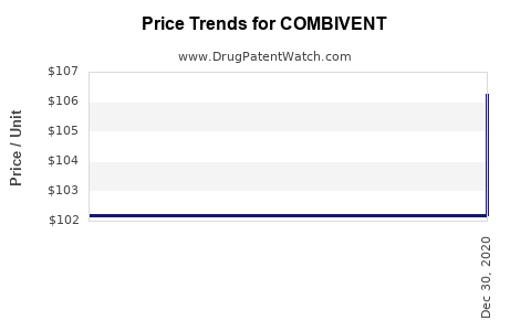 Drug Prices for COMBIVENT