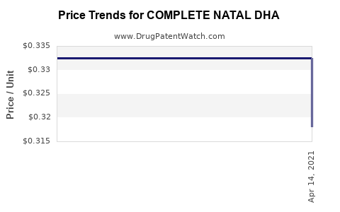 Drug Price Trends for COMPLETE NATAL DHA