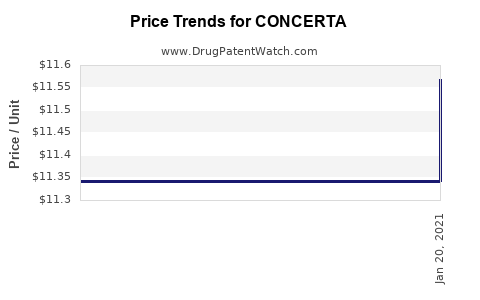Drug Prices for CONCERTA