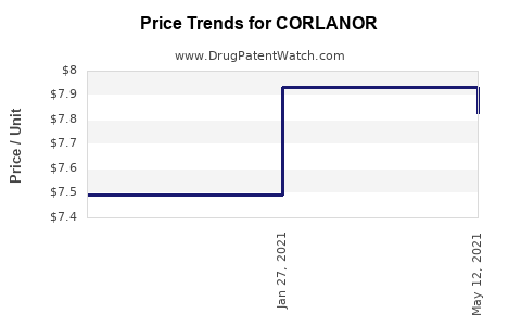 Drug Price Trends for CORLANOR