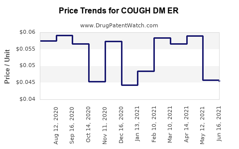 Drug Price Trends for COUGH DM ER
