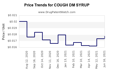 Drug Price Trends for COUGH DM SYRUP