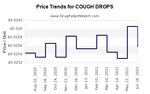 Drug Price Trends for COUGH DROPS
