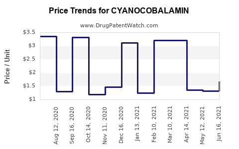 Drug Prices for CYANOCOBALAMIN