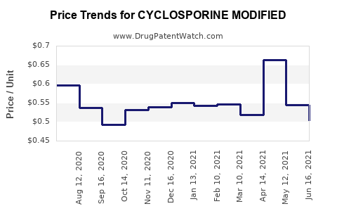 Drug Price Trends for CYCLOSPORINE MODIFIED