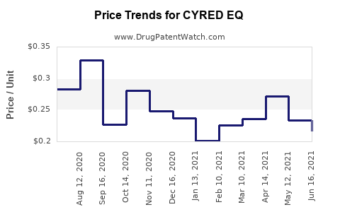 Drug Price Trends for CYRED EQ