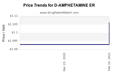 Drug Price Trends for D-AMPHETAMINE ER