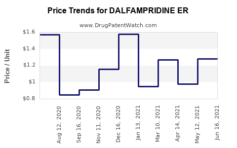 Drug Price Trends for DALFAMPRIDINE ER