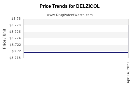 Drug Prices for DELZICOL
