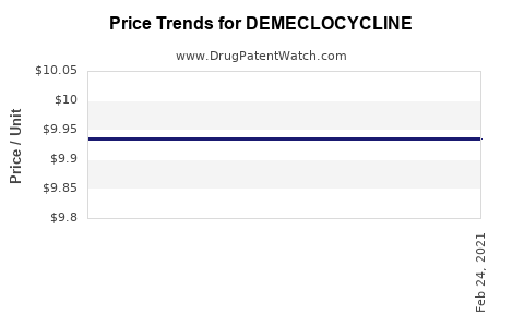 Drug Price Trends for DEMECLOCYCLINE