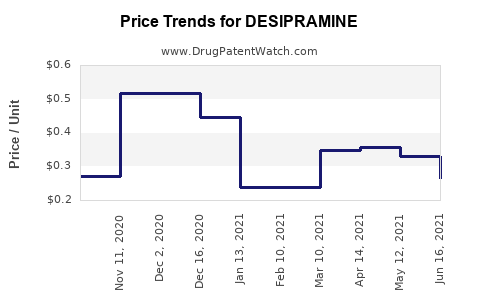 Drug Price Trends for DESIPRAMINE
