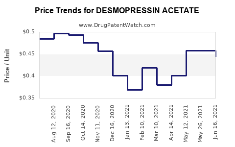 Drug Price Trends for DESMOPRESSIN ACETATE