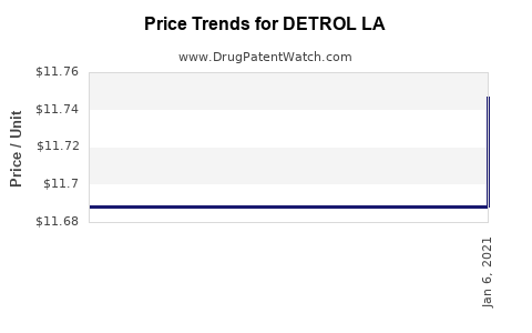 Drug Prices for DETROL LA