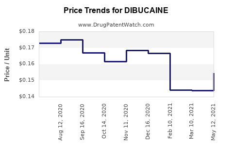 Drug Price Trends for DIBUCAINE