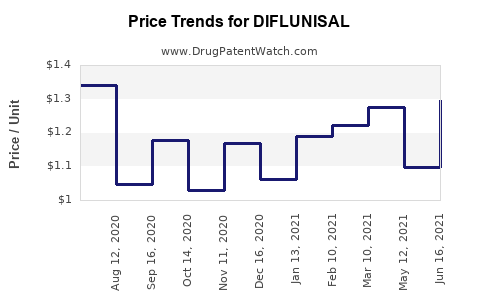 Drug Price Trends for DIFLUNISAL
