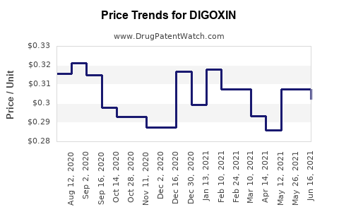 Drug Prices for DIGOXIN