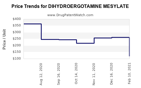 Drug Price Trends for DIHYDROERGOTAMINE MESYLATE