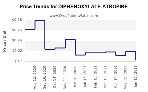 Drug Price Trends for DIPHENOXYLATE-ATROPINE