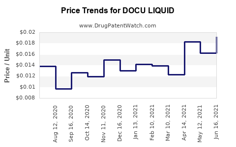 Drug Price Trends for DOCU LIQUID