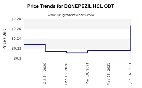 Drug Price Trends for DONEPEZIL HCL ODT