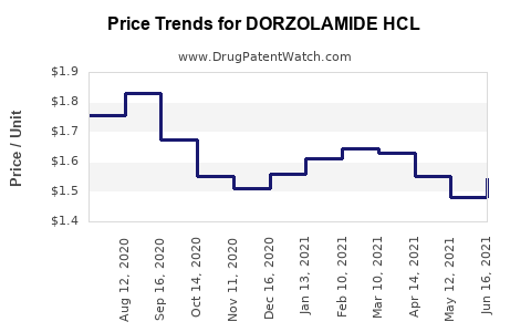 Drug Price Trends for DORZOLAMIDE HCL