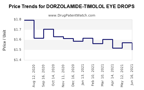 Drug Price Trends for DORZOLAMIDE-TIMOLOL EYE DROPS