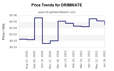 Drug Price Trends for DRIMINATE