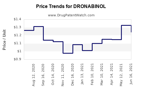Drug Price Trends for DRONABINOL