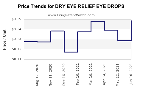 Drug Price Trends for DRY EYE RELIEF EYE DROPS